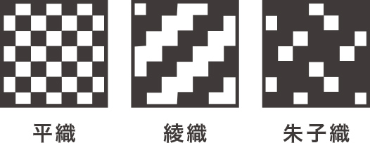 織物の3元組織
